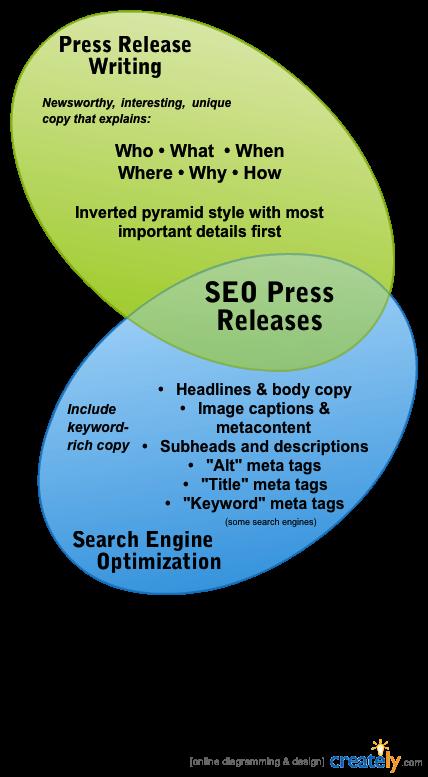 SEO Press Releas eInfographic courtesy FreelancePR.com